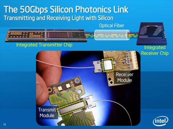 Chip quang tử silicon của Intel được phát triển vào năm 2010, dùng cáp nối quang học giữa bộ Nhận (Receiver) và bộ Phát (Transmitter).
