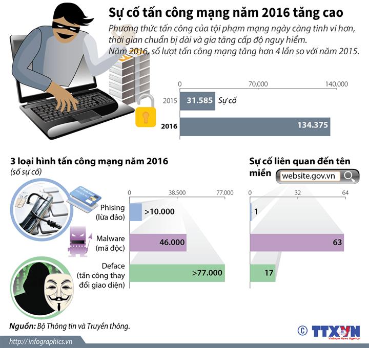 infographics tancongmang2016h84 1